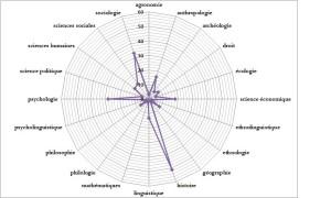 BIB_PA_diagramme_disciplines_mshinformations