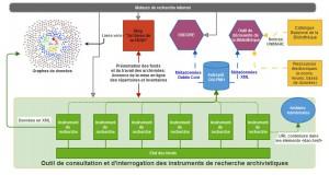 Représentation partielle de l'écosystème numérique des Archives de la FMSH