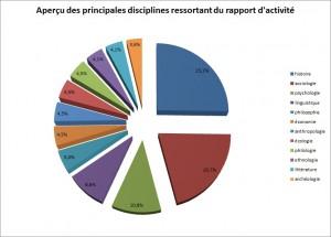 Principales disciplines ressortant des rapports entre 1962 et 2011